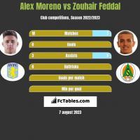 Alex Moreno vs Zouhair Feddal h2h player stats