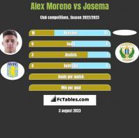 Alex Moreno vs Josema h2h player stats