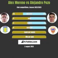 Alex Moreno vs Alejandro Pozo h2h player stats