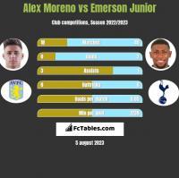 Alex Moreno vs Emerson Junior h2h player stats