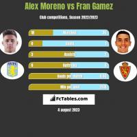 Alex Moreno vs Fran Gamez h2h player stats