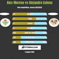 Alex Moreno vs Alejandro Catena h2h player stats