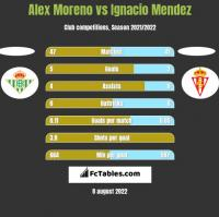 Alex Moreno vs Ignacio Mendez h2h player stats
