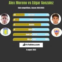 Alex Moreno vs Edgar Gonzalez h2h player stats