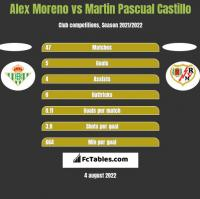 Alex Moreno vs Martin Pascual Castillo h2h player stats