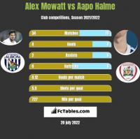 Alex Mowatt vs Aapo Halme h2h player stats