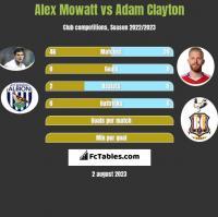 Alex Mowatt vs Adam Clayton h2h player stats