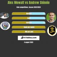Alex Mowatt vs Andrew Shinnie h2h player stats