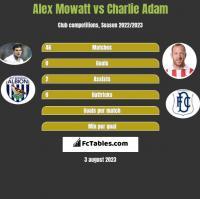 Alex Mowatt vs Charlie Adam h2h player stats