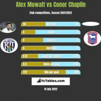 Alex Mowatt vs Conor Chaplin h2h player stats