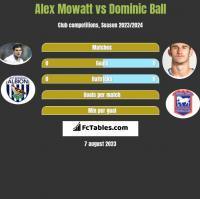 Alex Mowatt vs Dominic Ball h2h player stats