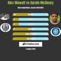 Alex Mowatt vs Garath McCleary h2h player stats