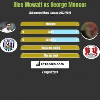 Alex Mowatt vs George Moncur h2h player stats