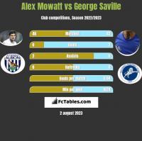 Alex Mowatt vs George Saville h2h player stats