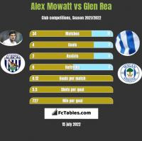 Alex Mowatt vs Glen Rea h2h player stats