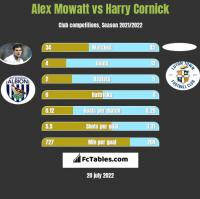 Alex Mowatt vs Harry Cornick h2h player stats