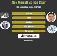 Alex Mowatt vs Ilias Chair h2h player stats