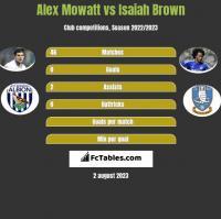 Alex Mowatt vs Isaiah Brown h2h player stats