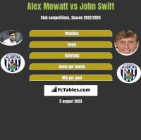 Alex Mowatt vs John Swift h2h player stats