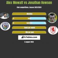 Alex Mowatt vs Jonathan Howson h2h player stats