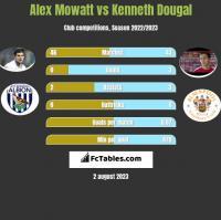 Alex Mowatt vs Kenneth Dougal h2h player stats