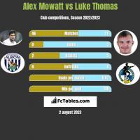 Alex Mowatt vs Luke Thomas h2h player stats