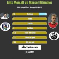 Alex Mowatt vs Marcel Ritzmaier h2h player stats