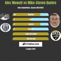 Alex Mowatt vs Mike-Steven Baehre h2h player stats