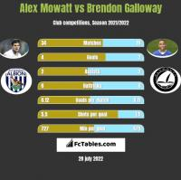 Alex Mowatt vs Brendon Galloway h2h player stats