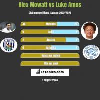 Alex Mowatt vs Luke Amos h2h player stats