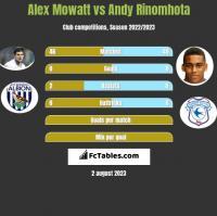 Alex Mowatt vs Andy Rinomhota h2h player stats