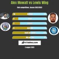 Alex Mowatt vs Lewis Wing h2h player stats