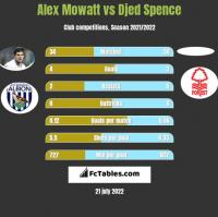 Alex Mowatt vs Djed Spence h2h player stats