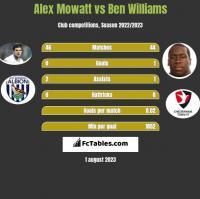 Alex Mowatt vs Ben Williams h2h player stats
