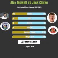Alex Mowatt vs Jack Clarke h2h player stats