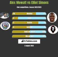 Alex Mowatt vs Elliot Simoes h2h player stats