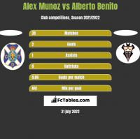 Alex Munoz vs Alberto Benito h2h player stats