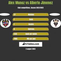 Alex Munoz vs Alberto Jimenez h2h player stats