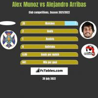 Alex Munoz vs Alejandro Arribas h2h player stats