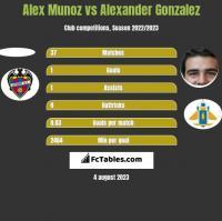 Alex Munoz vs Alexander Gonzalez h2h player stats