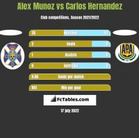 Alex Munoz vs Carlos Hernandez h2h player stats
