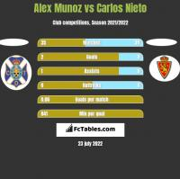 Alex Munoz vs Carlos Nieto h2h player stats