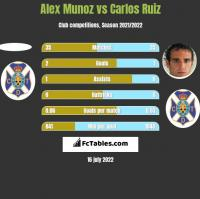 Alex Munoz vs Carlos Ruiz h2h player stats