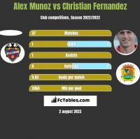 Alex Munoz vs Christian Fernandez h2h player stats