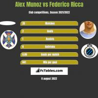 Alex Munoz vs Federico Ricca h2h player stats