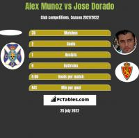 Alex Munoz vs Jose Dorado h2h player stats