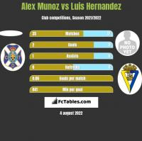 Alex Munoz vs Luis Hernandez h2h player stats
