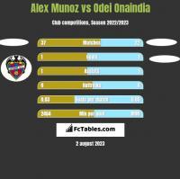 Alex Munoz vs Odei Onaindia h2h player stats