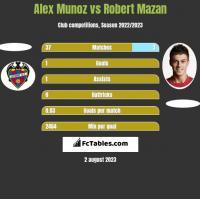 Alex Munoz vs Robert Mazan h2h player stats