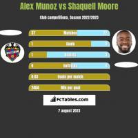 Alex Munoz vs Shaquell Moore h2h player stats